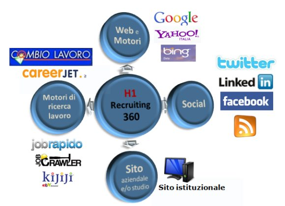 Modulo_recruiting_360_schema_on_web_H1_sel